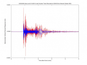 Seismogram from the 2009 (blue) and the stronger 2013 (red) North Korean nuclear tests