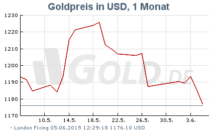 Gold price in US dollar over the past month. Source: Gold.de